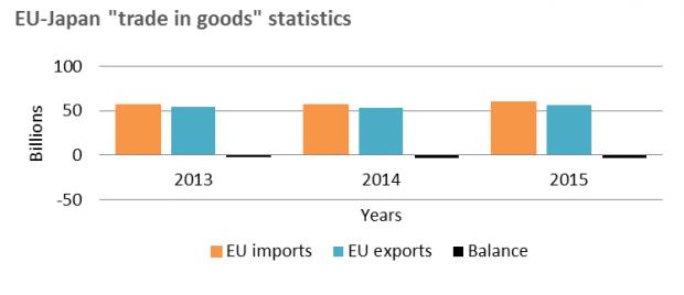 EU-Japan trade in goods statistics