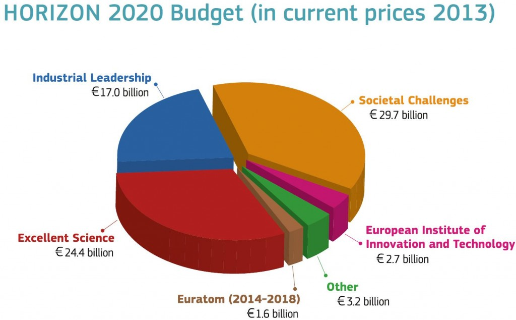 H2020 budget distribution