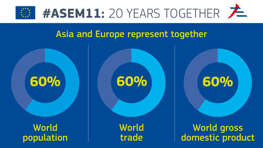 Background brief: 11th Asia-Europe Meeting (ASEM) Summit, 15-16 July 2016, Ulaanbaatar, Mongolia