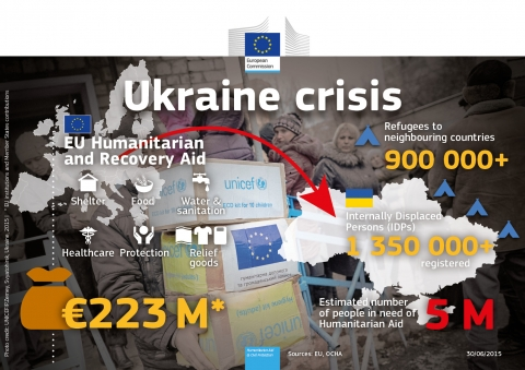 New €15 million EU aid package for Ukraine