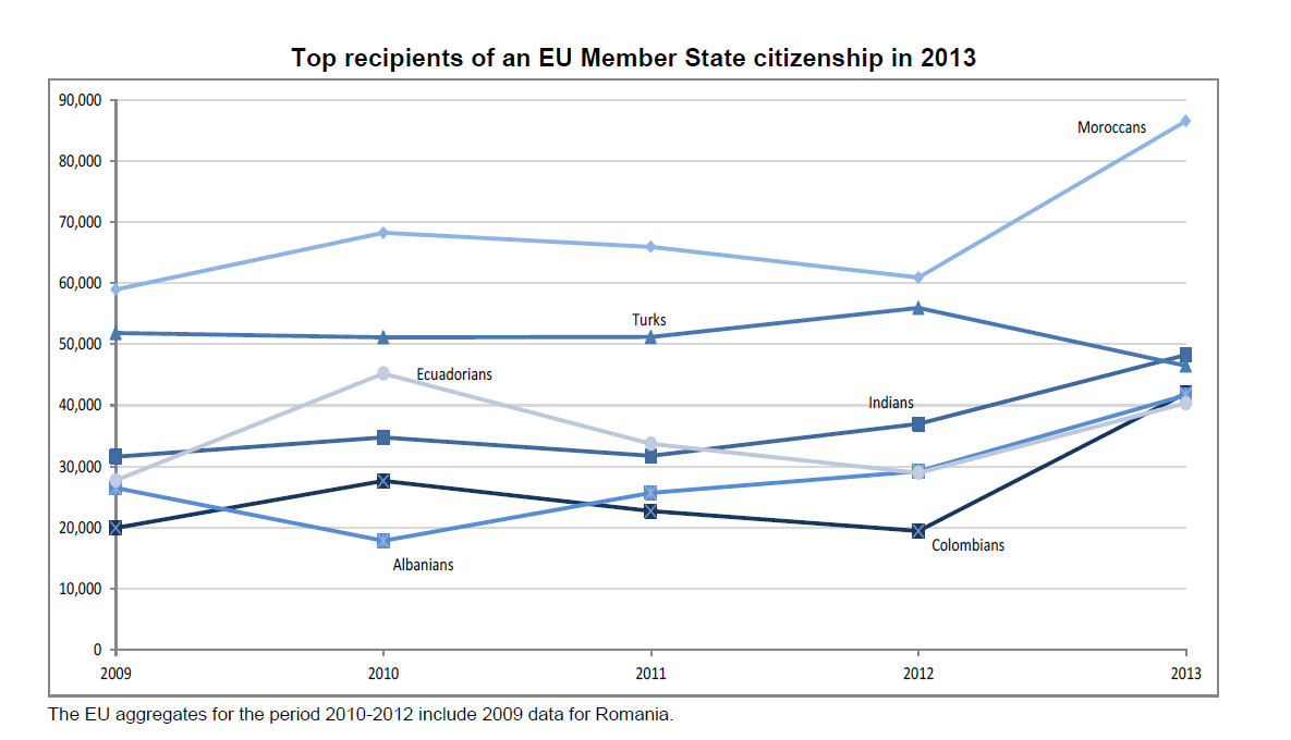 Acquisition of citizenship in the EU - EU Member States granted citizenship to almost 1 million persons in 2013 - Moroccans continue to be main recipients